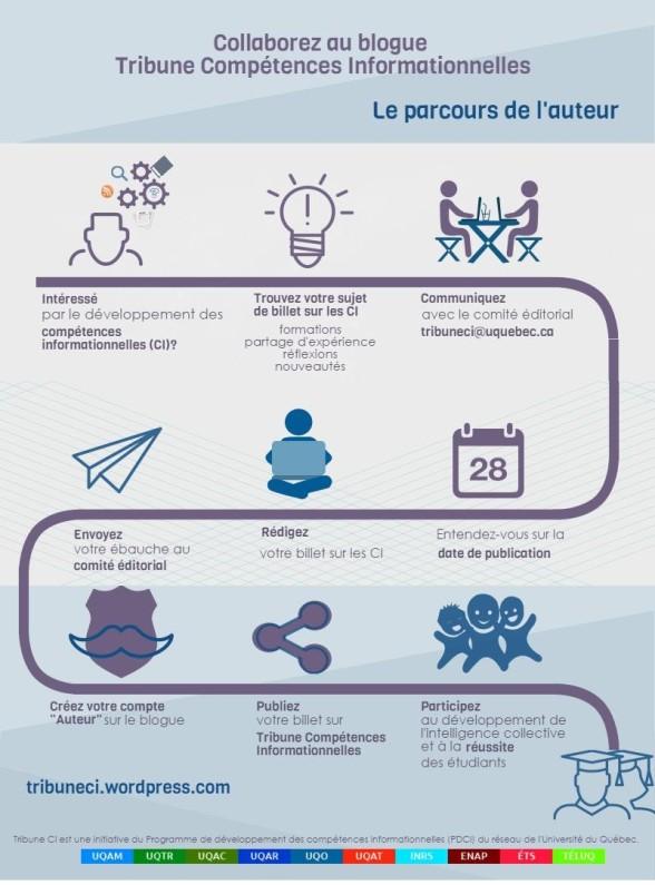 InfographieParcoursAuteur
