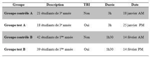 Description des groupes et des ateliers de formation pour l'expérimentation TBI