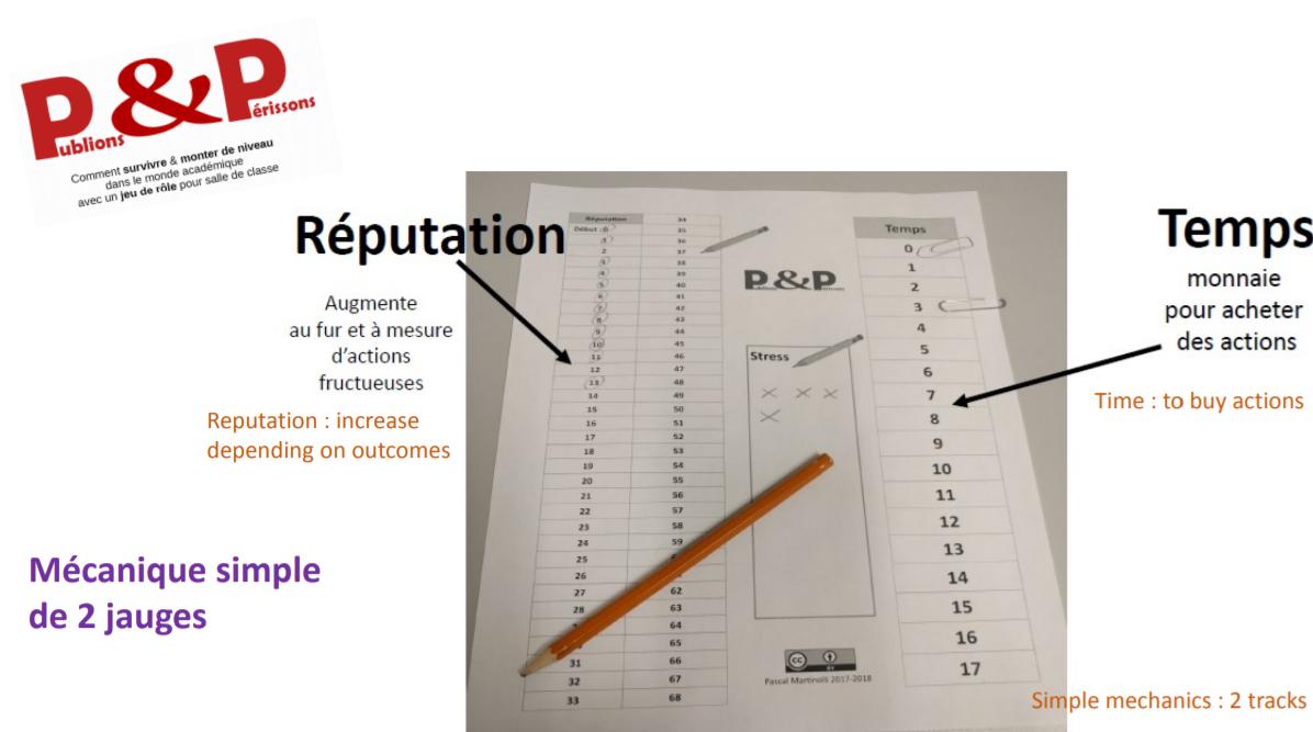 écrire un bon exemple de profil de datation